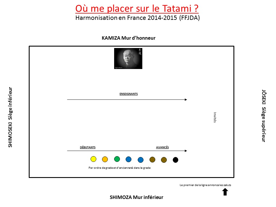 Dojo et placements